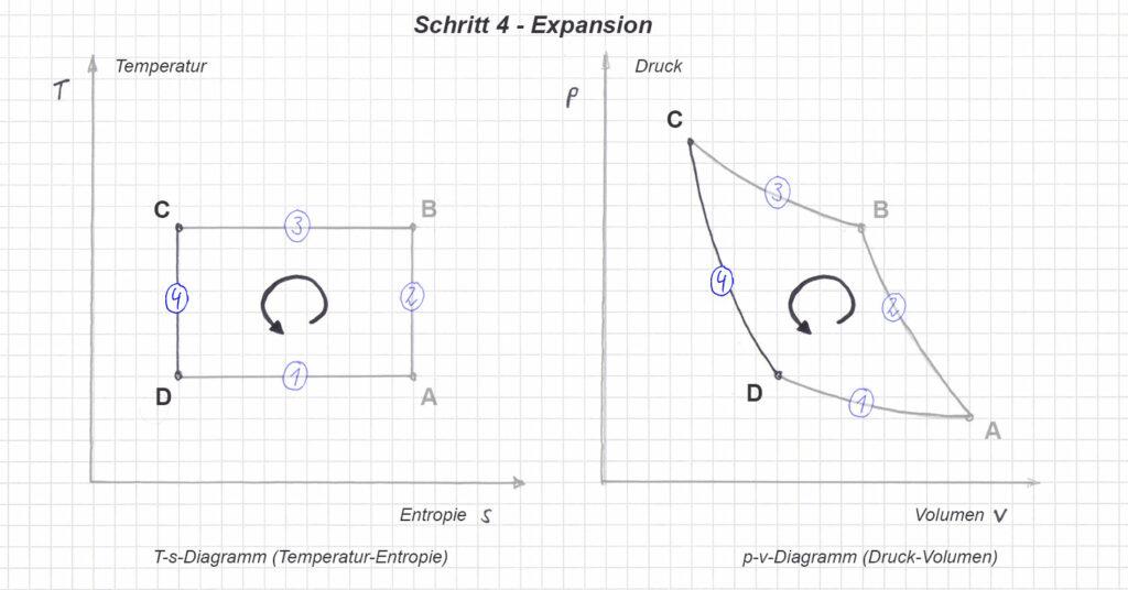 T-s und p-v Diagramm im linkslaufenden Carnot Prozess - Schritt 2 - Expansion