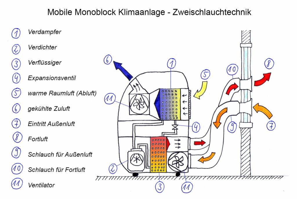 Funktionsskizze: Mobile Monoblock Klimaanlage mit Zweischlauchtechnik