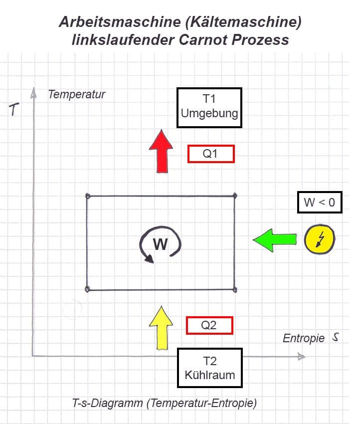 Energieeffizienz einer Kältemaschine berechnen