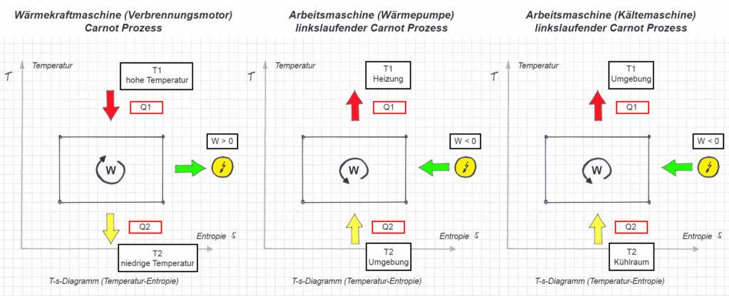 Vergleich Kreisprozesse: Wärmekraftmaschine, Wärmepumpe und Kältemaschine