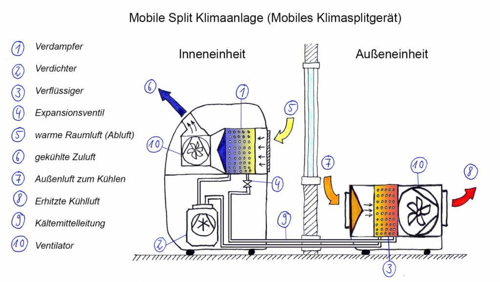 Funktionsskizze: Mobile Split Klimaanlage